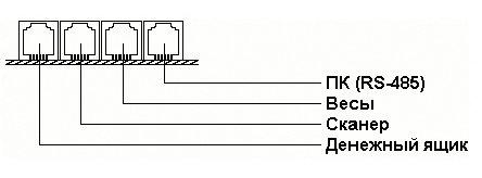 Интерфейсные разъемы